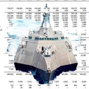 Littoral Combat Ship Budget