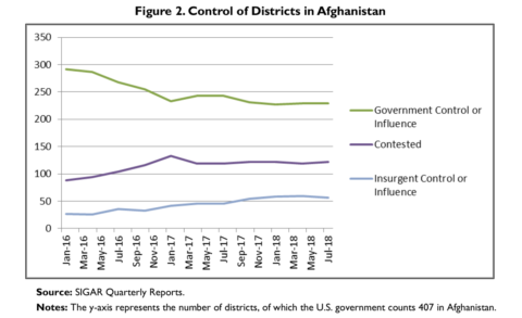 Chart: Control of Districts in Afghanistan