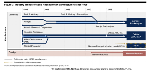 This GAO report shows how the number of contractors building solid-rocket motors for the Pentagon and NASA has shrunk over the past 25 years.
