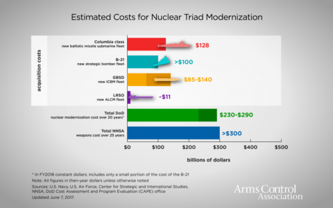 A chart showing estimated costs for nuclear triad modernization places the total Pentagon nuclear modernization cost at $230-290bn over 20 years.