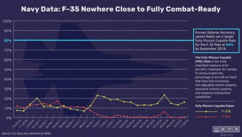 F-35 Far from Ready to Face Current or Future Threats, Testing Data Shows