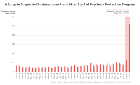 Chart: Surge in Suspected Business Loan Fraud After Start of Paycheck Protection Program