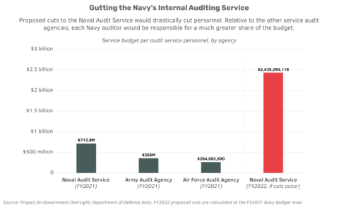 Chart of service budget per audit service personnel, by agency. Relative to the other service audit agencies, each Navy auditor would be responsible for a much greater share of the budget: $713 million per personnel in fiscal year 2021, compared to $2.4 billion if cuts occur.