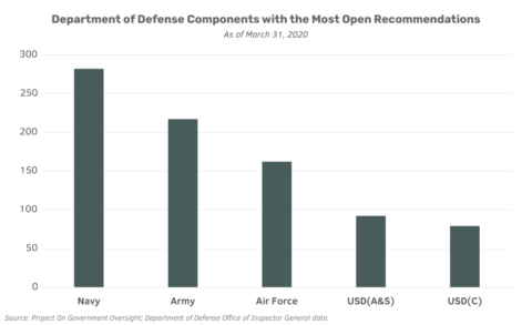 Chart of Defense Department components with the most open inspector general recommendations, showing the Navy with the most at 282, followed by the Army at 217; Air Force at 162; USD(A&S) at 92; and USD(C) at 79. Data from DoD Office of Inspector General.