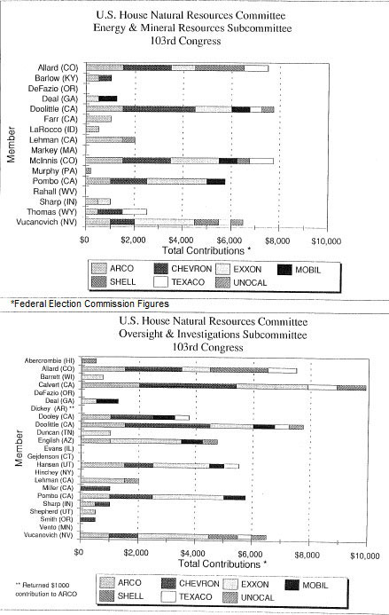 2 bar graphs detailing members of Congress and oil companies that contributed to their campaigns