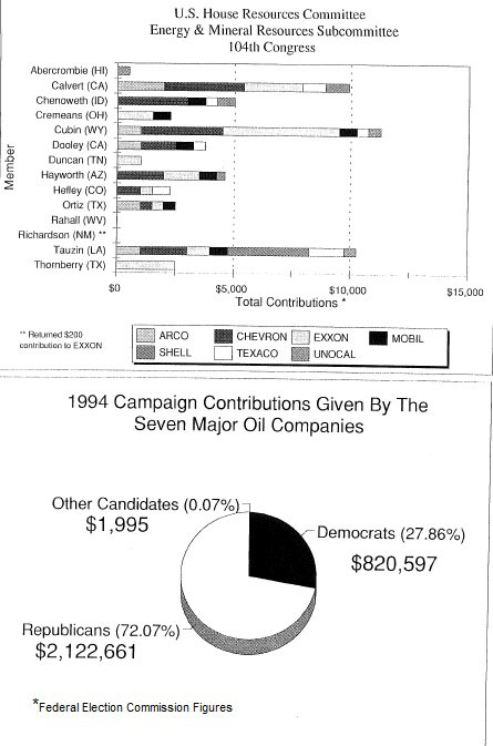 2 charts regading the oil companies and politics