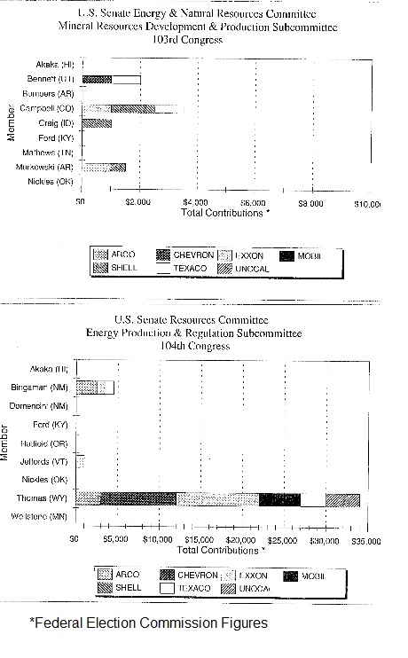 Bar Graph Comparison for the U.S. Senate Energy & Natural Resources Committee 103rd Congress and the U.S. Senate Resources Committee