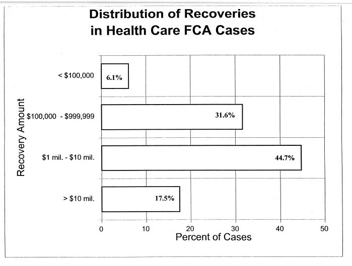 Bar Graph of the Distribution of Recoveries in Health Care FCA Cases