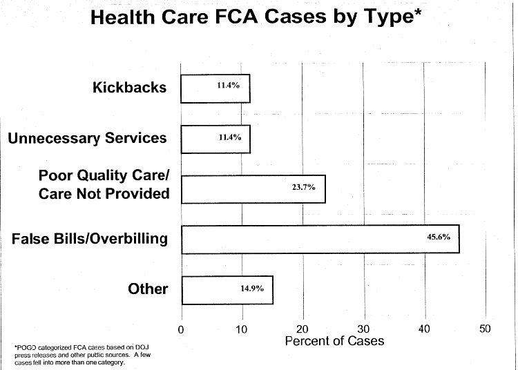 Bar Graph of Health Care FCA Cases by Type