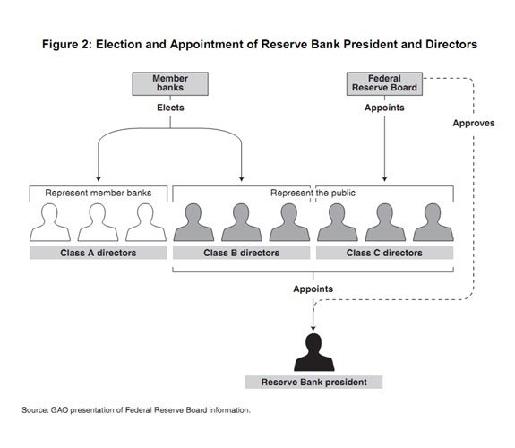 Illustration showing Figure 2: Election and Appointment of Reserve Bank President and Directors
