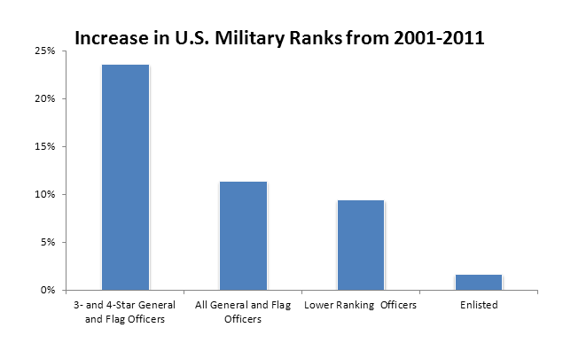 This bar graph shows the increase in military ranks from 2001-2011