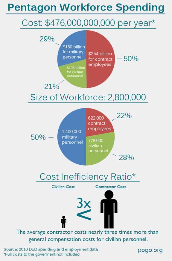 Pentagon Workforce Spending Inforgraphic