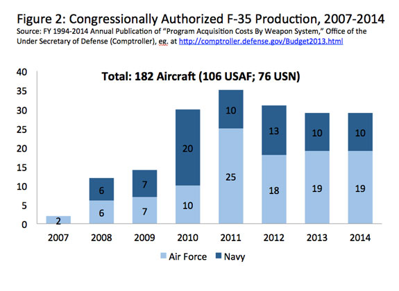 This bar chart shows Congressionally Authorized F-35 Production, 2007-2014