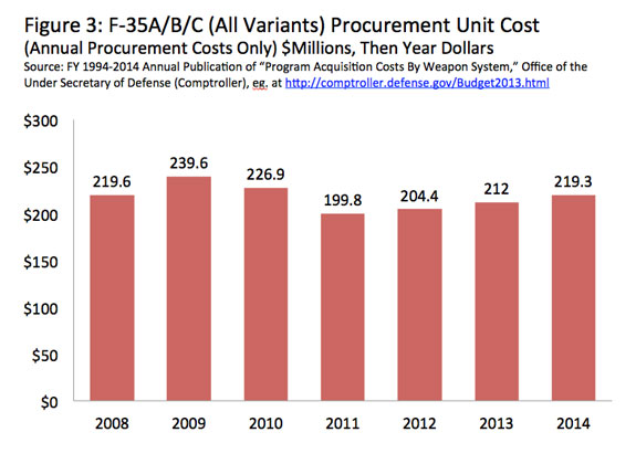 This bar chart shows the F-35A/B/C (All Variants) Procurement Unit Cost