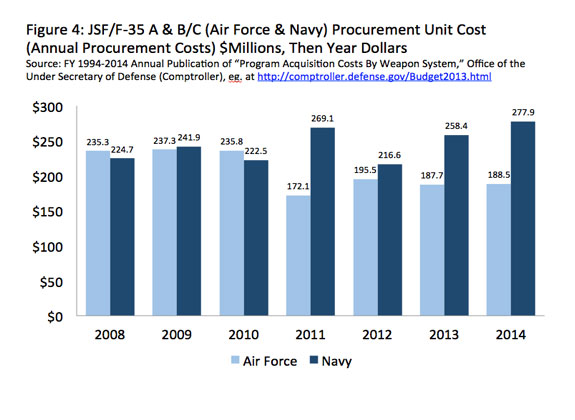 Bar Graph showing the JSF/F-35 A&B/C (Air Force & Navy) Procurement Unit Cost 2008-2014