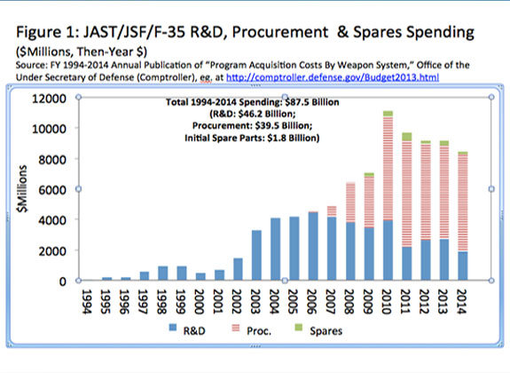 Bar chart of the JAST/JSF/F-35 R&D, Procurement & Spares Spending