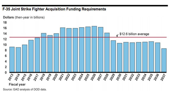 Graph - GAO F-35 Acquisition Funding Requirements 2013-2037
