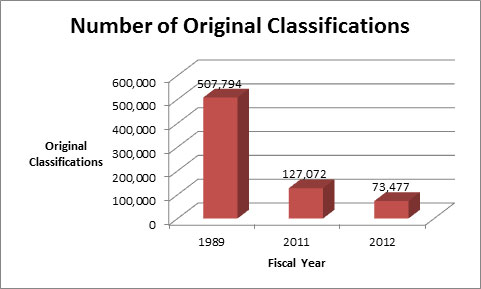 New Classifications Graph