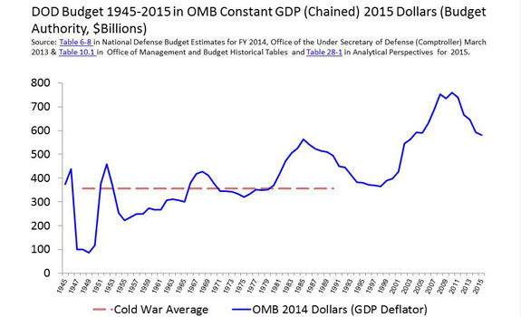 Line Graph DoD Budget 1945-2015 in OMB Constant GDP (Chained) 2015 Dollars (Budget Authority, $Billions)