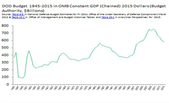 Line graph of the DOD Budget 1945-2015 in OMB Constant GDP (Chained) 2015 Dollars (Budget Authority, $Billions)