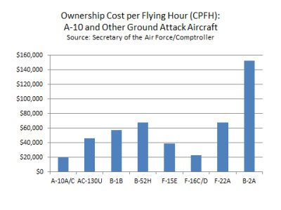 Graph showing the Ownership Cost Per Flying Hour (CPFH): A-10 and other Ground Attack Aircraft