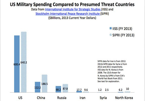 Bar graph of the US Military Spending Compared to Presumed Threat Countries