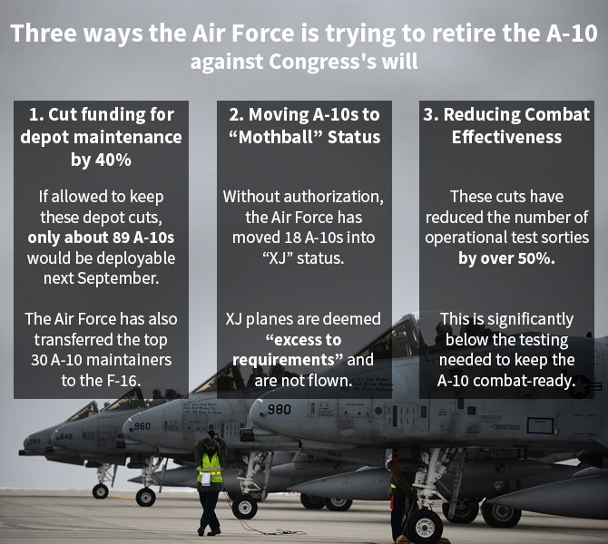 A10 Air Force Congress Approval Infographic