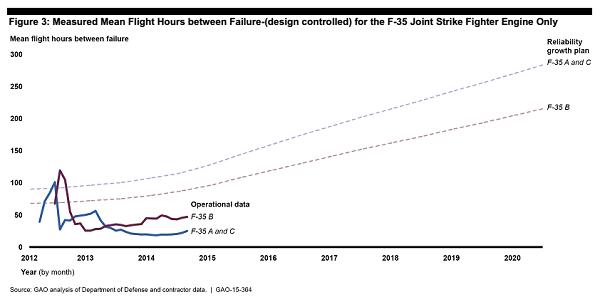 GAO JSF Chart 3