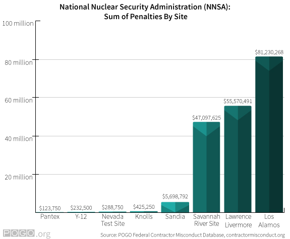 NNSA Sum of Penalties by Site Chart