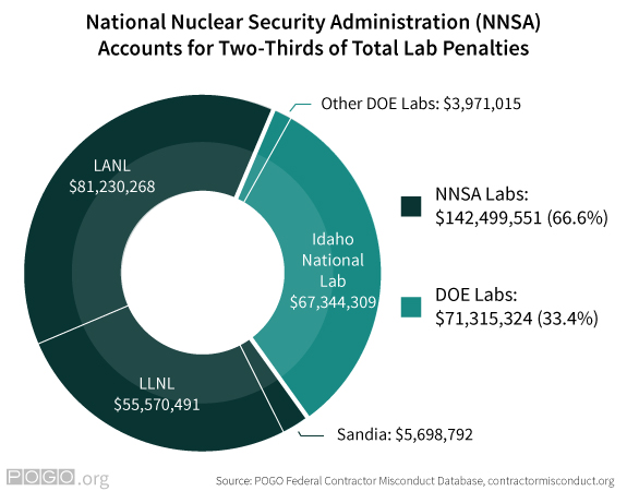 NNSA Accounts for Two-Thirds of Penalties Pie Chart