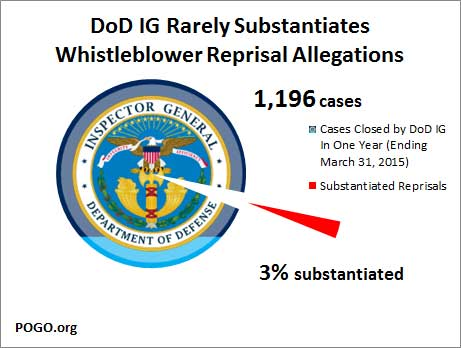 Graph of Whistleblower Reprisal Numbers ending March 31, 2015