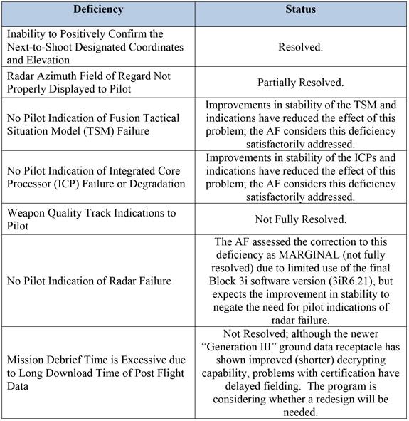 DOT&E Table Page 7