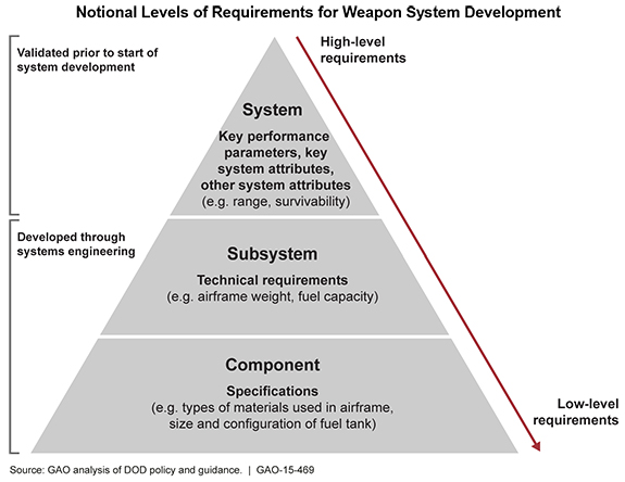 Notional Levels of Requirements for Weapon System Development