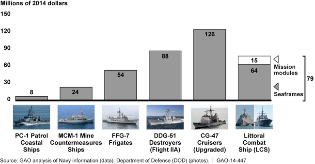 Comparison of Ship Operating Costs Per Year