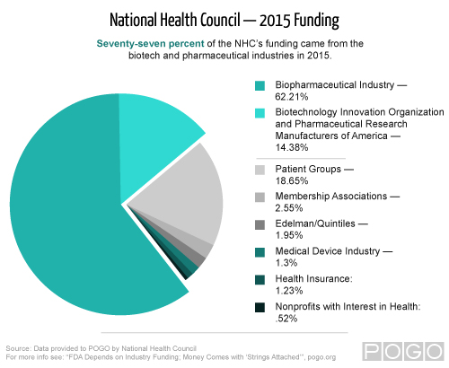 Pie chart showing 2015 funding for the National Health Council