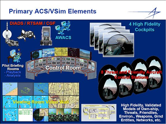 Graphic image of Primary ACS/VSim Elements