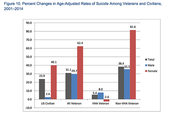Percent Changes in Age-Adjusted Rates of Suicide Among Veterans and Civilians, 2001-2014