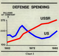 Line graph of dollars spent compared to the Russians