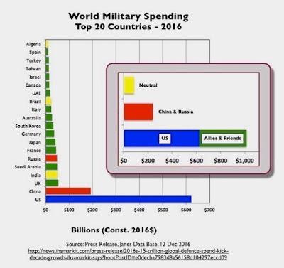 Line graph of world military spending