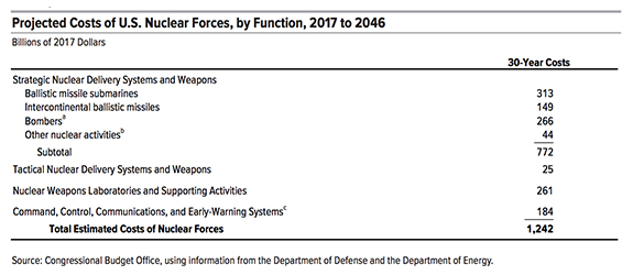 A new Congressional Budget Office report estimates the costs associated with the nuclear triad over the coming 30 years.