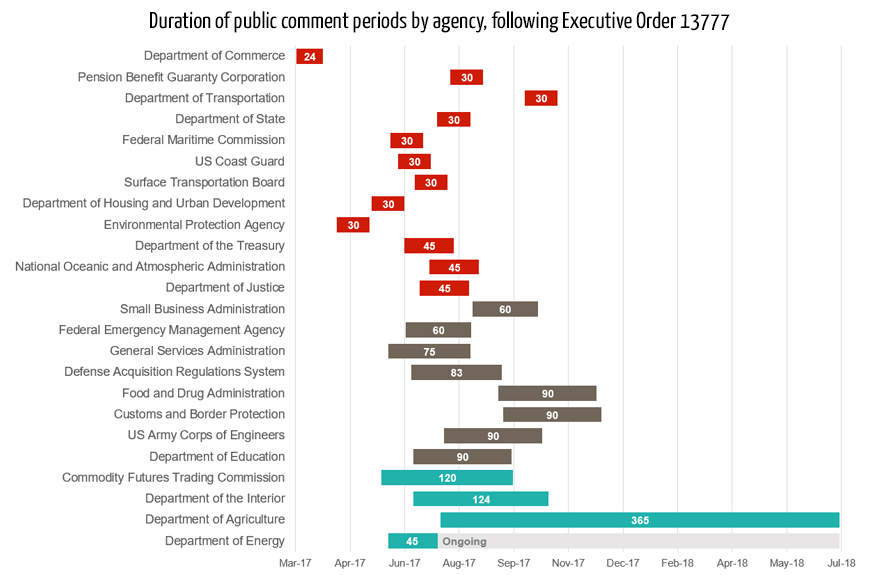 Duration of public comment periods by agency, following Executive Order 13777