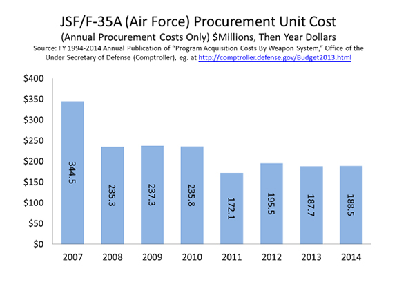 F-35 Air Force Unit Procurement Cost Chart