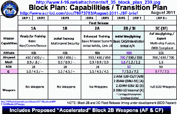 F-35 Block Plan: Capabilities/Transition Plan
