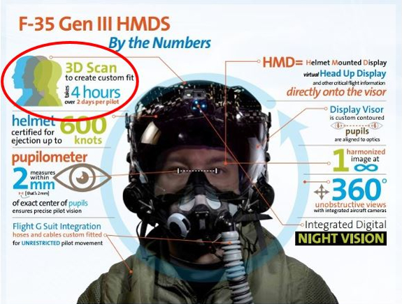 Infographic: F-35 Gen III HMDS by the numbers