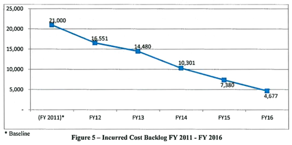 Incurred Cost Backlog Chart from DCAA Annual Report