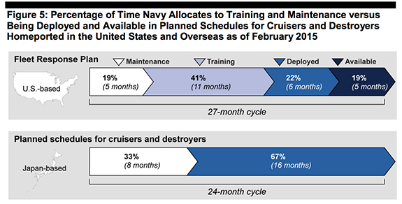 GAO-15-329 Chart: Percentage of Time Navy Allocates to Training and Maintenance