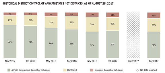 This chart, from the latest report from the Special Inspector General for Afghanistan Reconstruction, shows that the districts controlled by insurgents has neatly doubled in less than two years.