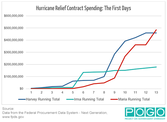 Hurricane Relief Contract Spending: The First Days Chart