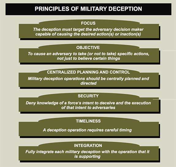 Graphic chart listing Principles of Military Deception