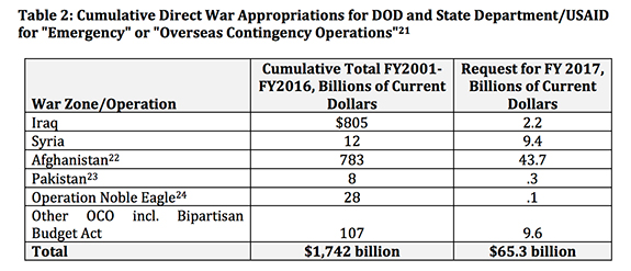 Table: Cumulative Direct War Appropriations for DoD and State